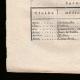 DÉTAILS  03 | Décret - Louis XVI - 1791 - Liquidation de divers offices supprimés | Révolution Française - Attaque d'un cavalier du roi