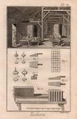 Architektur - 1779 - Herstellung der Dachziegel