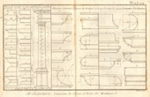 Architecture - 1779 - Classical Order - Column - Doric Order - Ionic order - Corinthian Order - Tuscan Order - Composite Order