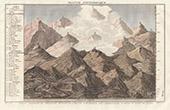 Tableau - Montagnes et Niveau de la mer (France)